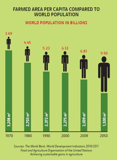 World population and food