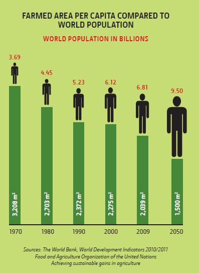 World population and food